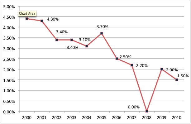 Zhodnocení fondu axa k 31.12. daného roku